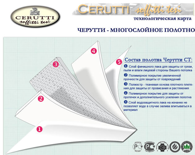 Тканевые натяжные потолки Cerutti ST (Черутти)